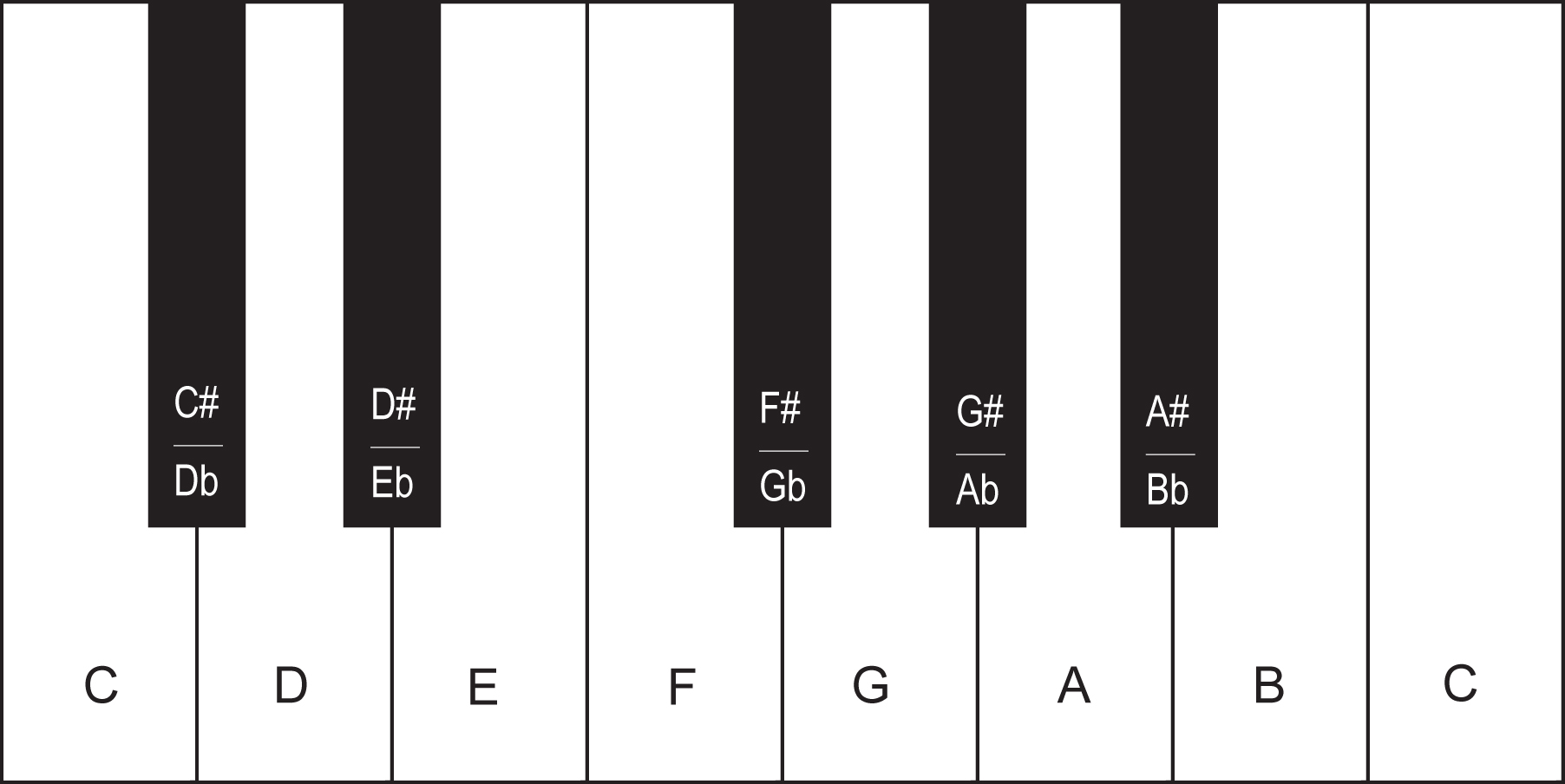 Octave Piano Diagram With Notes Jpeg